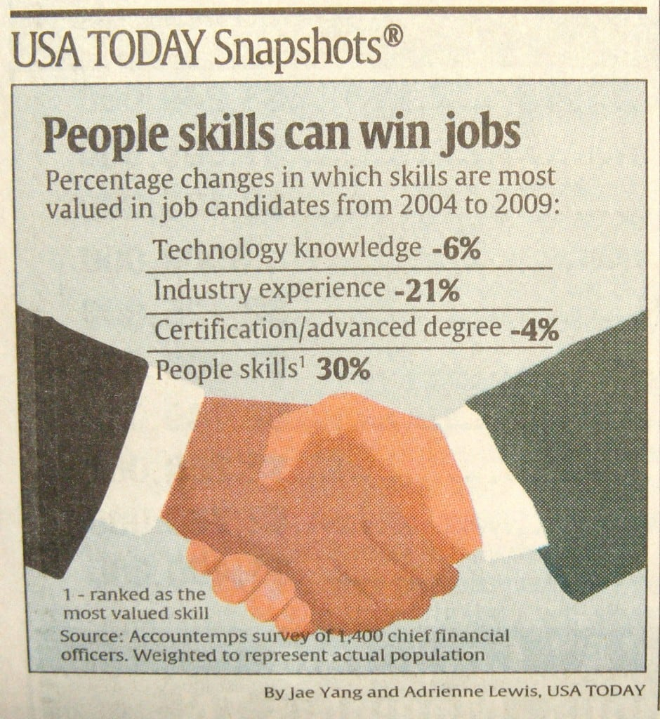People skills Are Important in Job Interviews