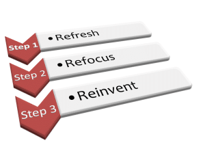 To Re-engage a Team, Refresh, Refocus, and Reinvent